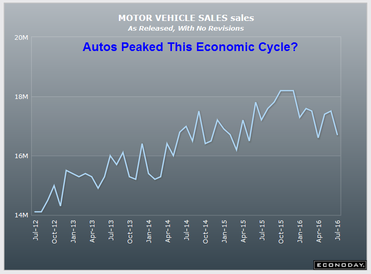 Motor Vehicle Sales 2016-07-01