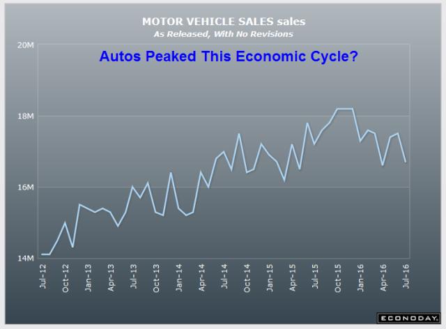 Motor Vehicle Sales 2016-07-01