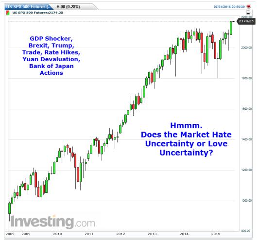 S&P Uncertainty
