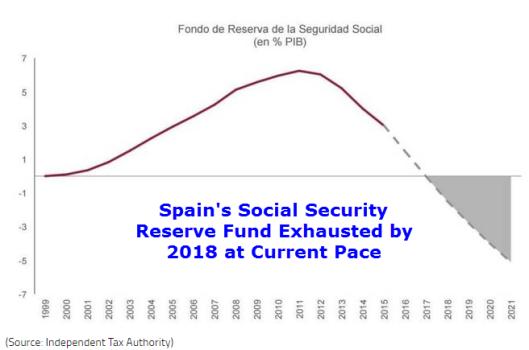 Spain SS Reserves