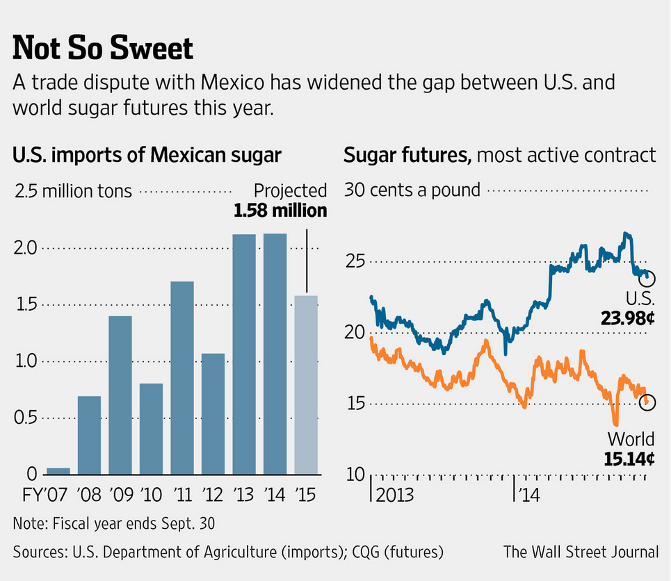 sugar world