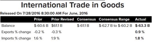 Trade Gap 2016-07A