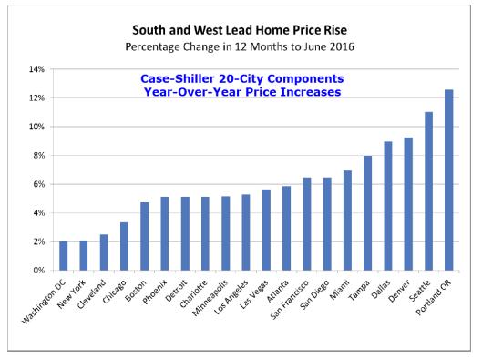 case shiller 10 index 2016-08A
