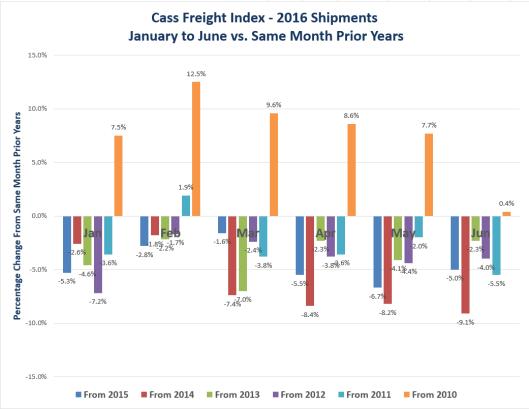 Truck Shipment Deterioration in Chart Form
