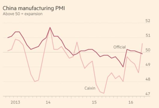 China PMI 2016-08-03