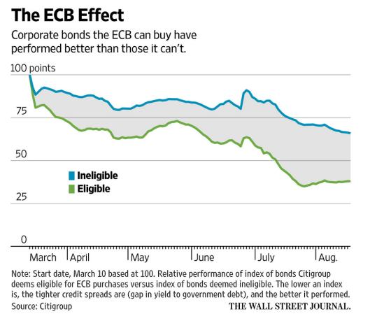 ECB Effect