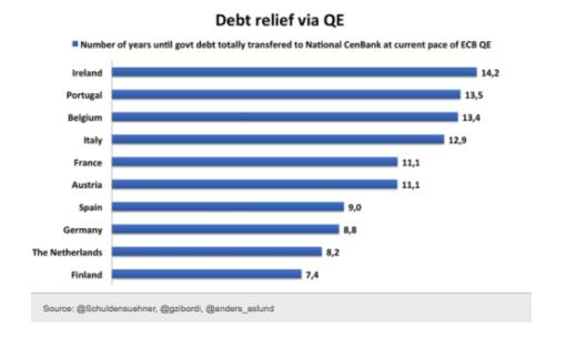 ECB QE How Long