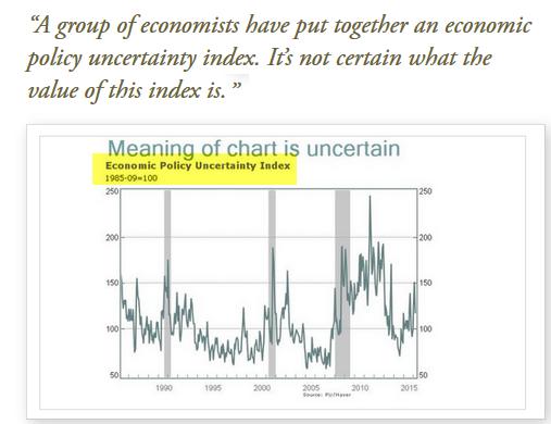 Economic Uncertainty Index2