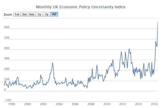 Economic uncertainty UK