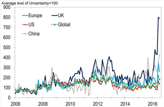 Global Uncertainty