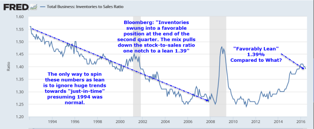 Inventory to Sales Ratio 2016-08-12A