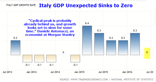 Italy GDP 2016-08A