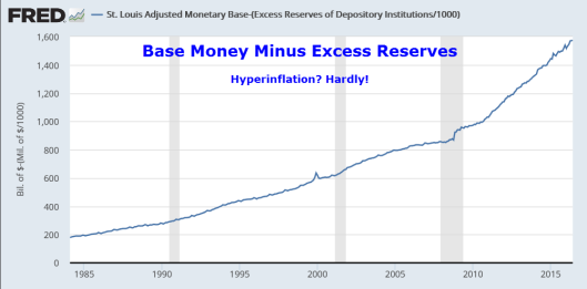 Monetary Base Minus Excess Reserves2