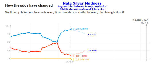 nate-silver-2016-08-31.png?w=529&h=238