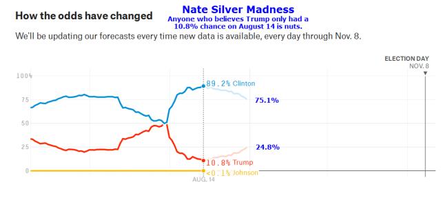 Nate Silver 2016-08-31