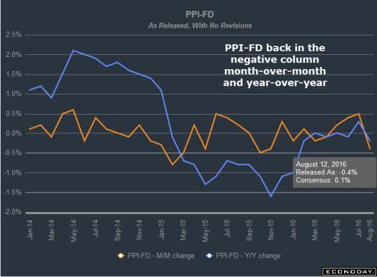 PPI 2016-08-12A