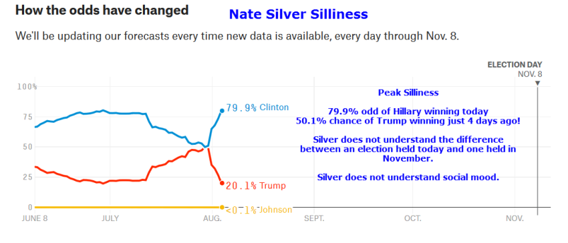 Silver Odds 2016-08-04A