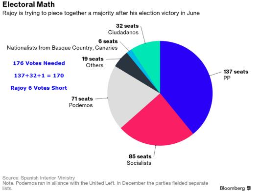 Spain Electoral Math