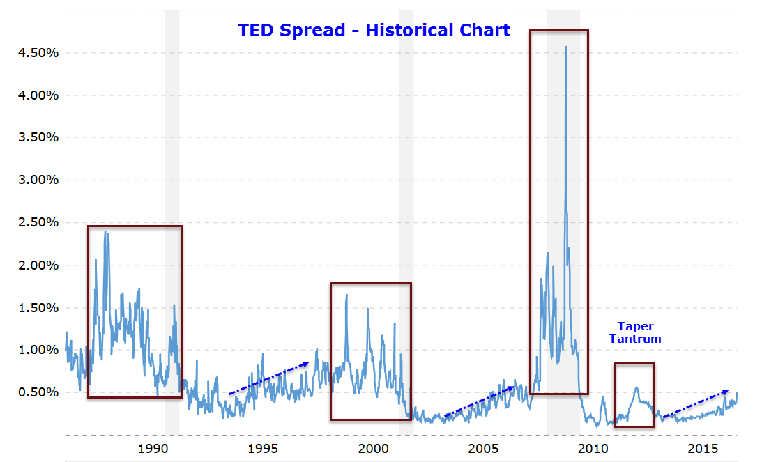 Ted Spread Widening Significant Or Not Libor Scandal Revisited