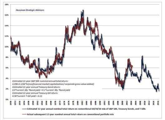 12-year returns Hussman