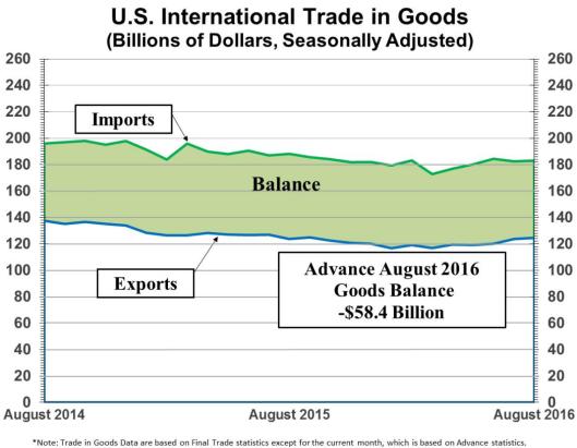 balance-of-trade-2016-09a