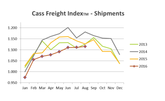 cass-freight-index-2016-09a