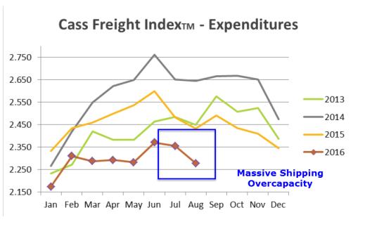 cass-freight-index-2016-09b
