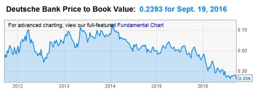 db-book-value