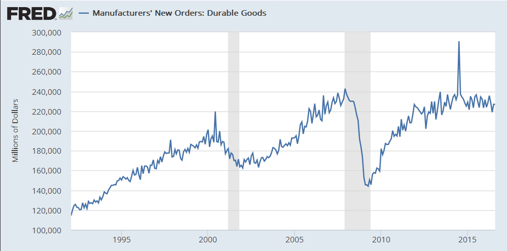 durable-goods-2016-09a
