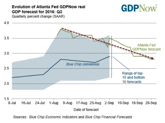 GDPNow第三季度估计值下降至2.8%:展望未来