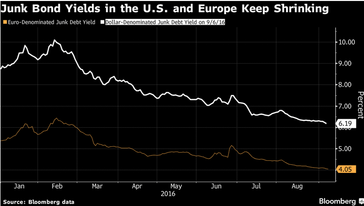 junk-bond-yields-us-vs-europe
