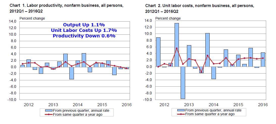 labor productivity 2016 Q2R
