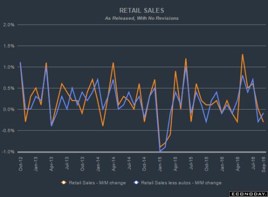 retail-sales-2016-09a