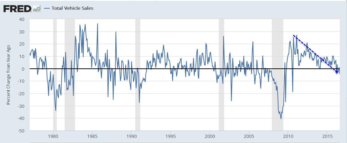 total-vehicle-sales