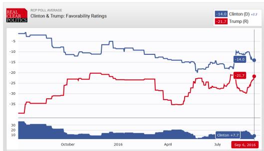 unfavorable-ratings