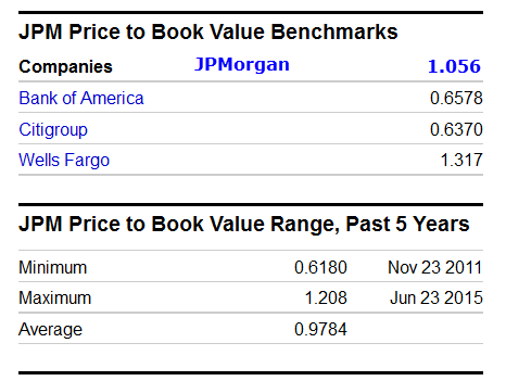 us-bank-book-values