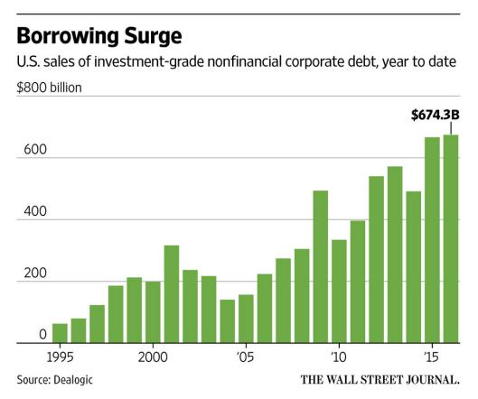 borrowing-surge