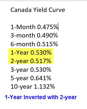 canada-yield-curve-2026-10-21