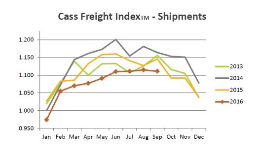 cass-freight-index-2016-10a
