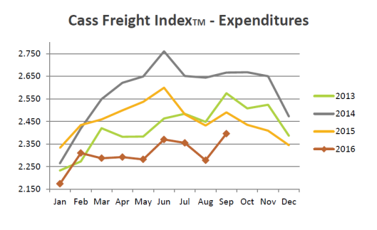 cass-freight-index-2016-10b