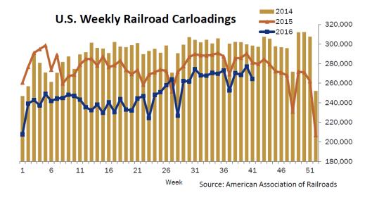 cass-freight-index-2016-10c