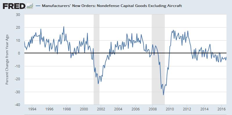 Weak U.S. data underscore growing headwinds to economy ...