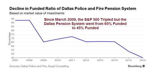 dallas-pensions1.png?w=529&h=262