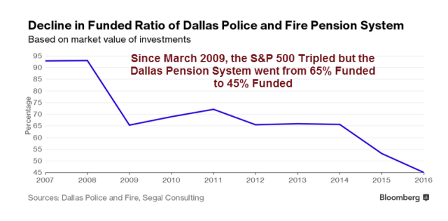 dallas-pensions