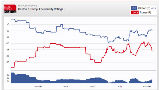 favorability-ratings-2016-10-17-us