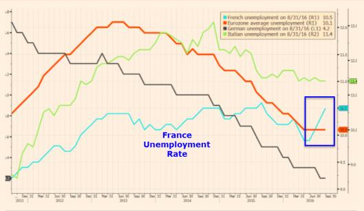 france-unemployment-rate2