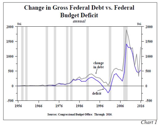 美国赤字5900亿美元,但债务增加1.2万亿美元:花招