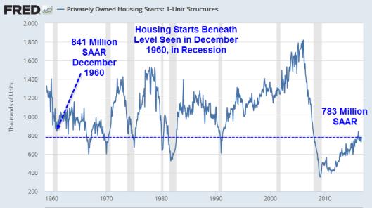 housing-starts-2016-10b
