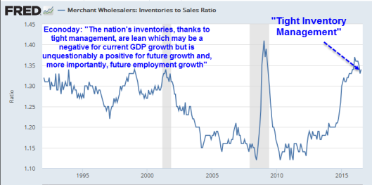 inventory-to-sales-ratio-2016-10a