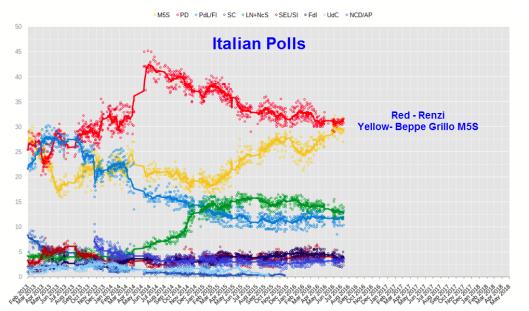 italian-polls-2
